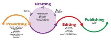 writing process activity excelsior college owl another writing process model to consider shows the importance of iterative drafting
