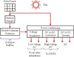satellite communication    circuit generates high voltage dc which is used for operating the traveling wave tube amplifiers  generation of ac from dc is done by dc to ac inverter