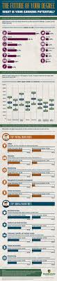 infographic your college major determines your earning potential if