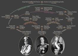 the rhyme of history  lessons of the great war   brookings institutionfamily tree diagram