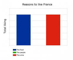 Reasons To Like France | WeKnowMemes via Relatably.com