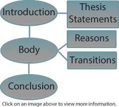 parts of a thesis writing