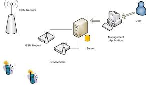sms gsm modem platformas shown in the diagram  the user can use the windows desktop management application which in turn accesses the server   the database of the