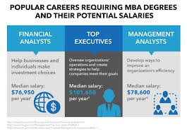 potential jobs for mba graduates after graduation potential jobs for mba graduates