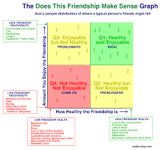 types of odd friendships you re probably part of wait but why graph