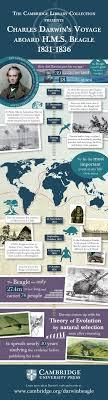 17 best ideas about darwin evolution evolution infographic detailing charles darwin s voyage aboard hms beagle