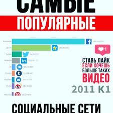 Как развивались социальные сети и... - RBKservice Ремонт ...