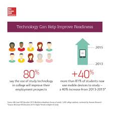 are today s college graduates really prepared for the workforce infographic technology can help improve readiness