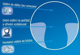 Výsledek obrázku pro progresivní brýlové čočky