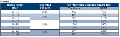 use the following chart to choose the correct fan sizetype and quantity to suit your requirements see figure 2 canarm 56 ceiling fan