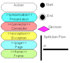 uml activity diagrams  detailing user interface navigationactivity diagram elements