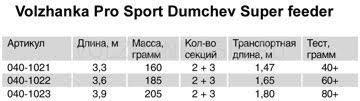 Фидерное <b>удилище Волжанка Pro Sport</b> Dumchev Super Feeder
