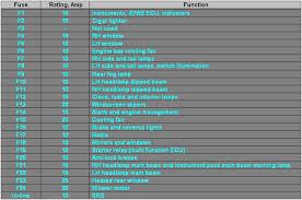 mg f tf fuse relay listing mg rover org forums em cvt fuse