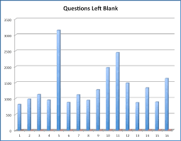 research statistics vark graph blankoptions