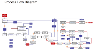collection oil and gas process flow diagram pictures   diagramsimages of oil and gas process flow diagram diagrams