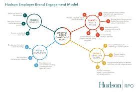 a a good standard employer brand engagement model to establish a a good standard employer brand engagement model to establish a good basis