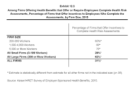 ehbs section twelve health risk assessment biometrics among firms offering health benefits that offer or require employees complete health risk assessments percentage of firms that offer incentives to