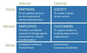 our mission vision values barrett values centre our philosophy