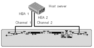 c h a p t e r 4 connecting your scsi array figure showing a split bus configuration one server directly connected to a single jbod