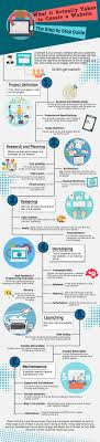 infographic the steps to building a website related posts building a website