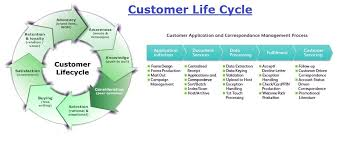 customer lifecycle   tasko consultingcustomer lifecycle