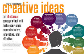 ideas on annakusuma com interesting ideas innovation ingenuity inventiveness idea info graph