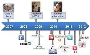 social media essay   research papers   ssamesbah social media essay