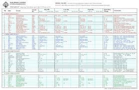i am looking for a wiring diagram for an dte specically graphic