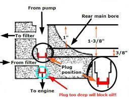 oiling system chevy v8 plug location details