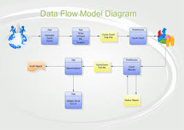 data flow model diagram softwaredata flow model diagram