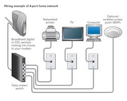 wired home network diagram   connected home easy home networking guidehome network diagram related keywords amp suggestions home network