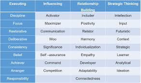 what is that one thing that makes a great leadership team alex according to studies it serves a team well to have a representation of strengths in each of these four s instead of one dominant leader who tries to