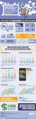17 best images about tax accounting infographics reasons for accountants to go social and kudos to doubleentry for taking good care of