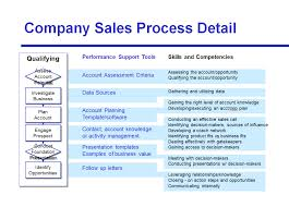 avoid the four most common mistakes of sales process mappingfigure   link performance support  skills  and competencies to the  s process