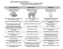 psychoeducational handouts quizzes and group activities judith understanding the three types of communication · learning about communication for kids teens and adults