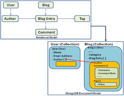 nosql data modeling   ebay tech blogmongodb mapping