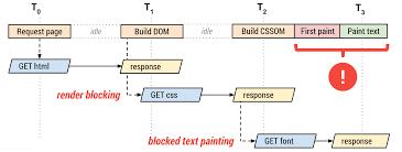 Оптимизация <b>шрифтов</b> | Web | Google Developers