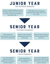 planning timeline usu honors program suggested timeline visual