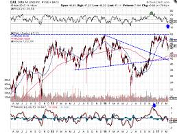 will airline stocks recover from winter storm stella ual dal traders should watch airlines stocks for a rebound or breakdown from these key upcoming support trend lines the winter storm ending airlines are