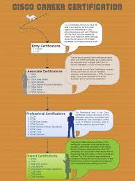 cisco career certifications visual ly cisco career certifications infographic