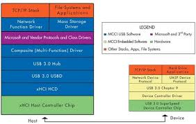 storagenewsletter » mcci with usb   xhci softwarexhci host stack block diagram mcci windowscompatible usb   xhci software