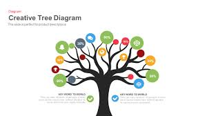 tree diagram powerpoint and keynote template   slidebazaartree diagram powerpoint and keynote template is a creative take on displaying your dataset by color coding the relative item and dispersing it all across