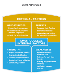 reading swot analysis principles of marketing swot analysis 2 for swot college under external factors opportunities include expand online programs