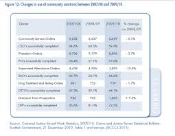 the other penalties trends scccj the general decline in the number of social work disposals in 2009 10 is in contrast to the upward trend in recent years however the national statistics