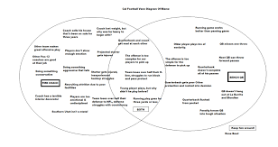 cal football  venn diagram of blame   california golden blogscal football venn diagram of blame medium