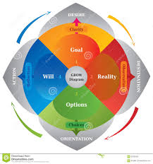 grow diagram career coaching model tool for business stock grow diagram career coaching model tool for business
