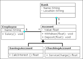 swp    gifany account contains a reference to corresponding bank and to its owner  i e  to an employee