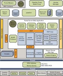 images of software architecture diagram types   diagramssoftware architecture diagram types photo album diagrams