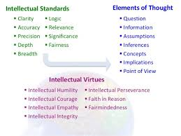 A second conceptual set we will focus on is that of universal intellectual  standards  One of the fundamentals of critical thinking is the ability to  assess     Foundation for Critical Thinking