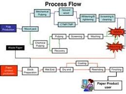 paper  forests and woods on pinterestmaking craft  paper making  process flow  flow diagram  paper mill  industry  bing images  image search